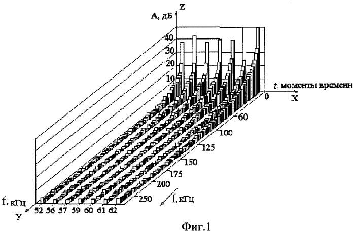 Способ прогноза разрушения массива горных пород и устройство для его осуществления