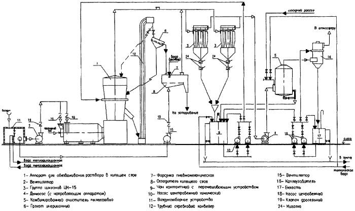 Способ получения гранулированного хлорида кальция