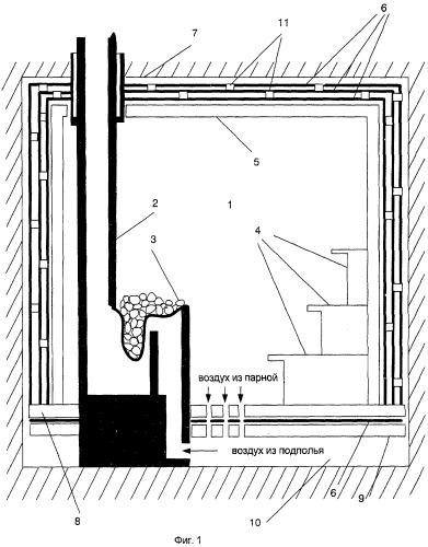 Русская парная баня курина и банная печь с воздуховодом под подовой поверхностью