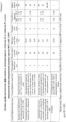 Способ профилактики инфекционного ринотрахеита и парагриппа-3 крупного рогатого скота
