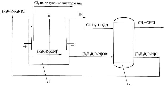 Способ получения винилхлорида
