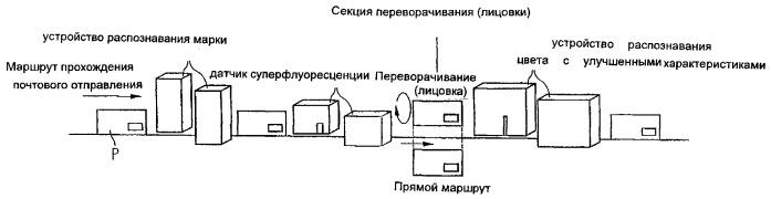 Способ проверки знаков предварительной почтовой оплаты на почтовом отправлении