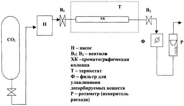 The Recovery Of The Analytical And Preparative Columns For High