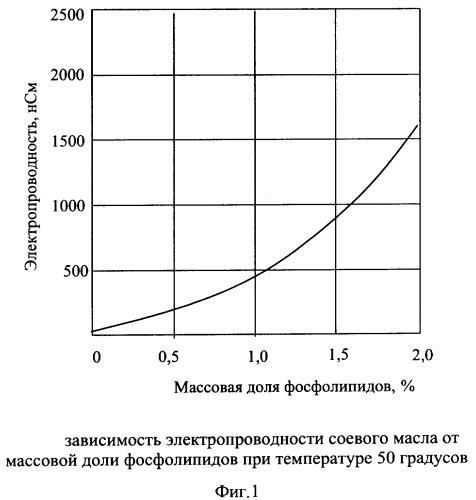 Способ определения содержания фосфолипидов в растительном масле