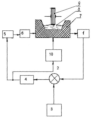 Способ получения волокон из расплава и устройство для его реализации