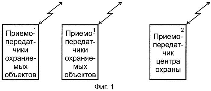 Способ радиосвязи охраняемых объектов и центра охраны