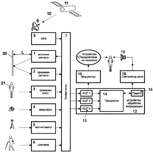 Система ориентации в пространстве людей с нарушением зрительных функций