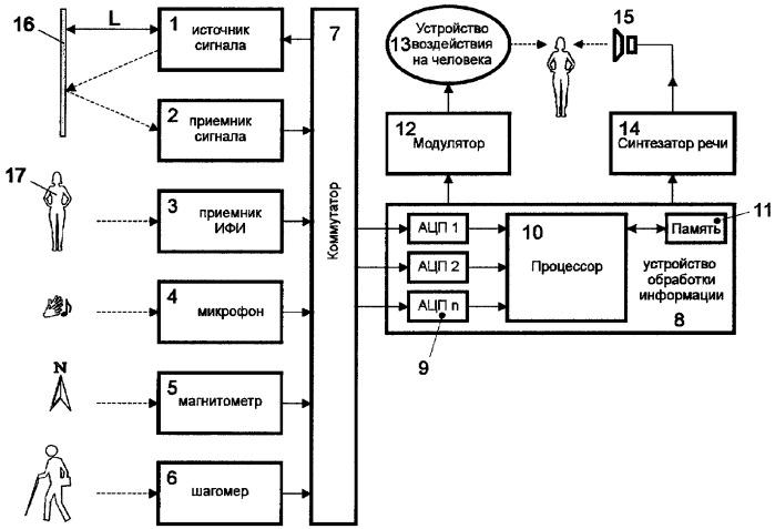Устройство для ориентации в пространстве людей с нарушением зрительных функций