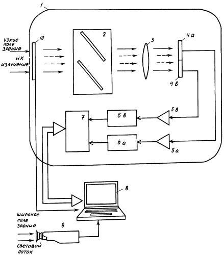 Устройство технического контроля в видимом и инфракрасных диапазонах спектра