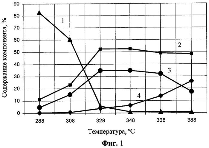 Способ термической изомеризации альфа-пинена в сверхкритических флюидах