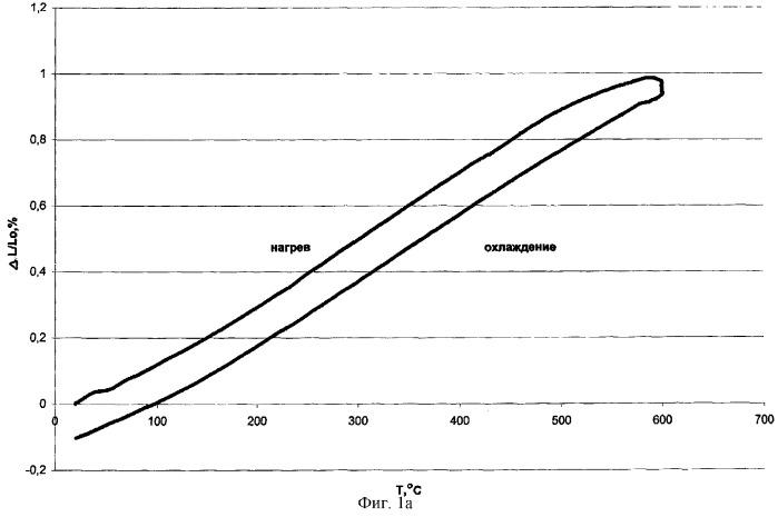 Способ дифференциального дилатометрического экспресс-анализа образцов исследуемых материалов в контрастных структурных состояниях