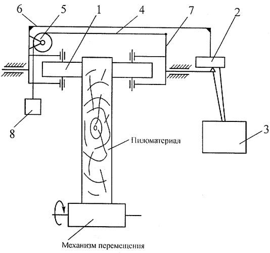 Устройство для определения точности толщины пиломатериалов в гибких автоматизированных лесопильных линиях