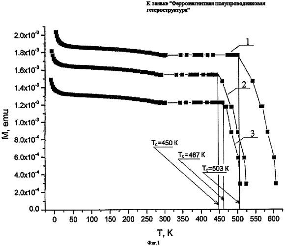 Ферромагнитная полупроводниковая гетероструктура