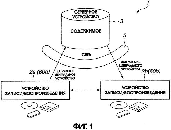 Способ и устройство для передачи данных содержимого и устройство записи и/или воспроизведения