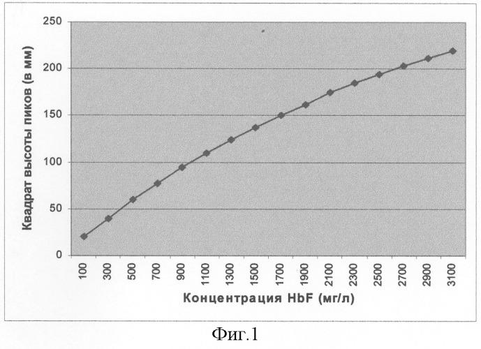 Способ количественного определения фетального гемоглобина человека