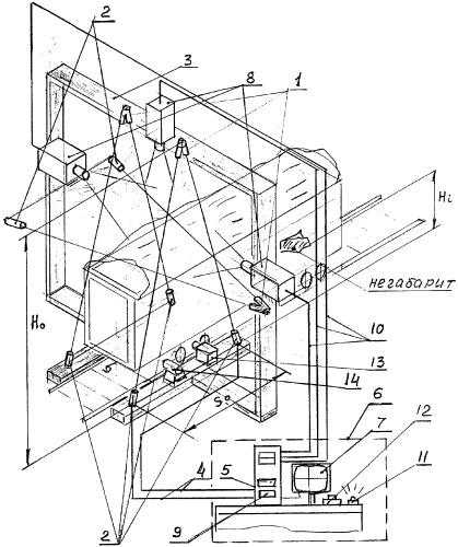 Способ и система дистанционного контроля негабаритности грузов на подвижном составе железнодорожного транспорта