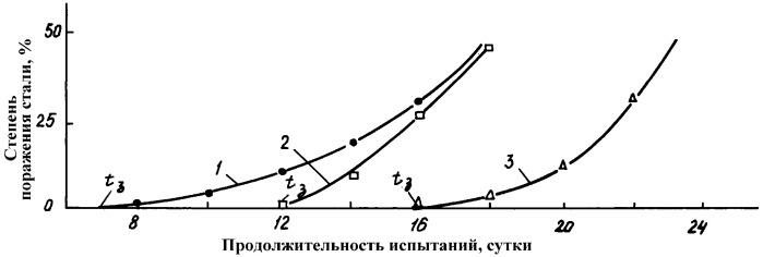 Цинкохроматное покрытие на стали (варианты)