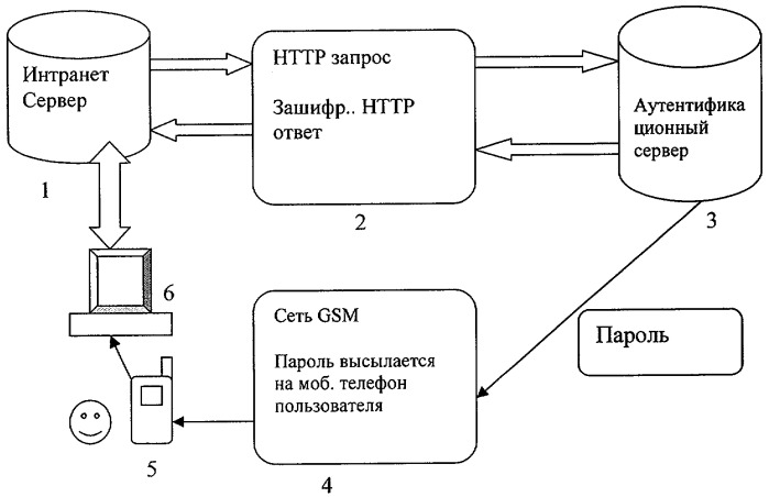 Способ обеспечения доступа к объектам корпоративной сети