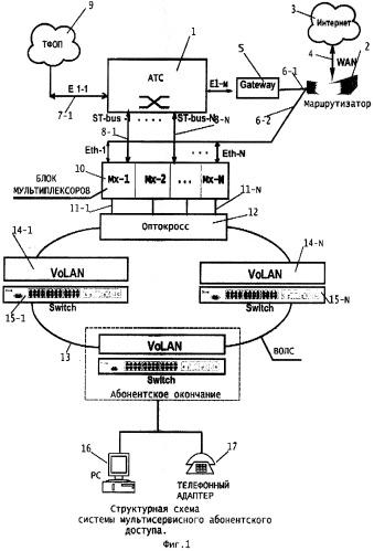 Распределенная мультисервисная телекоммуникационная система