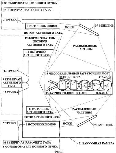 Устройство для нанесения многослойных оптических покрытий