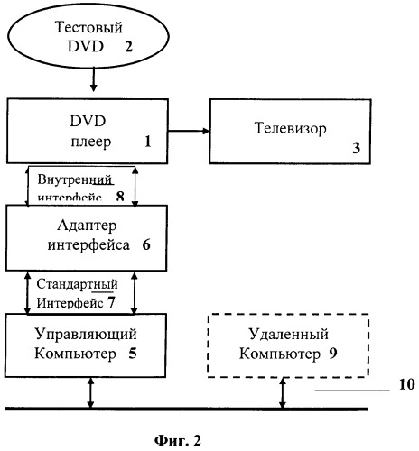 Способ и система тестирования dvd-плеера