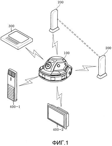 Домашняя сетевая система, использующая самодвижущийся робот (варианты)