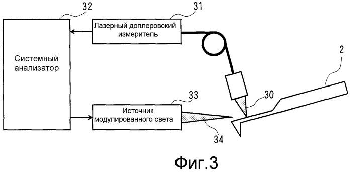 Способ и устройство для измерения частоты колебаний мультикантилевера