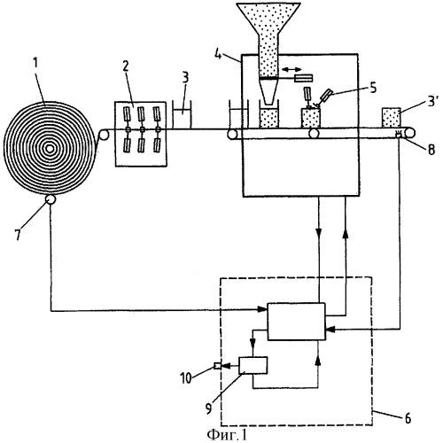 Способ и устройство обеспечения авторизованного и оптимального использования полуфабрикатов в производственном оборудовании