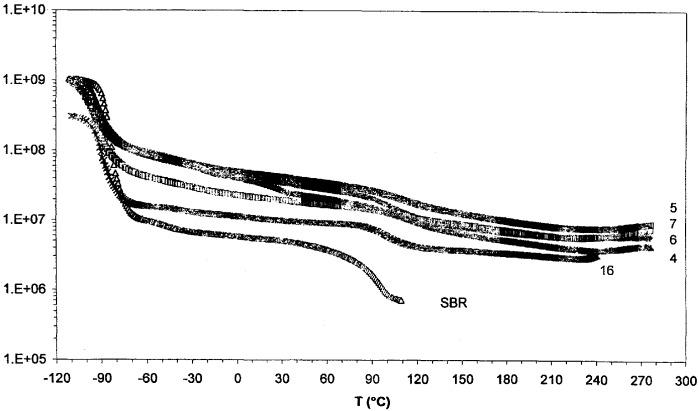 Полимерная композиция с эластомерными свойствами в широких температурных интервалах и способ ее получения