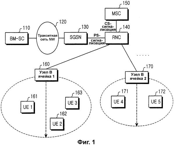 Способ предоставления мультимедийной широковещательной/многоадресной услуги в пользовательском терминале системы мобильной связи