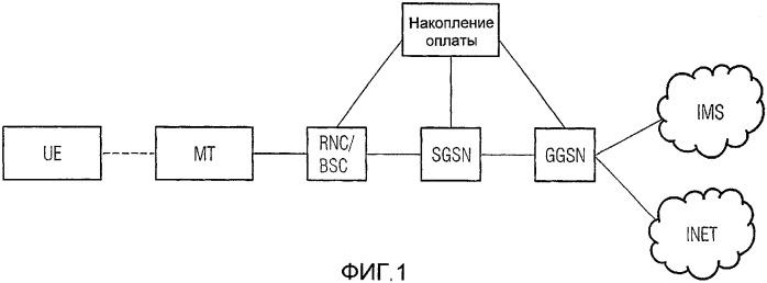 Способ для разделения ip-пакетов, присваиваемых к специфическим группам, и ip-пакет