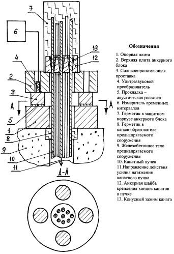 Способ эксплуатационного контроля натяжения силовой канатно-пучковой арматуры в преднапрягаемых конструкциях и сооружениях
