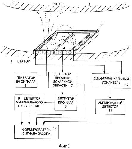 Устройство измерения воздушного зазора