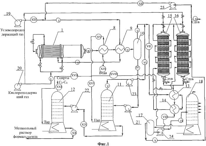 Способ получения метанольного раствора формальдегида (формалина), c2-c4-спиртов и синтетического моторного топлива и установка для его осуществления