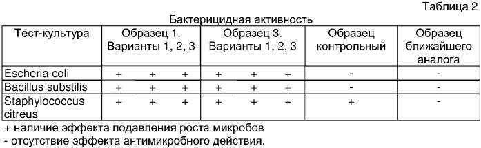 Композиция полиэтиленовая для изделий с бактерицидными свойствами (варианты)