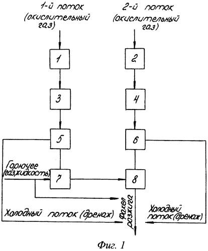 Способ газодинамического воспламенения и устройство для его осуществления