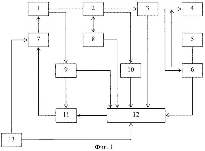 Способ автоматического адаптивного управления электроагрегатом с вентильным генератором постоянного тока