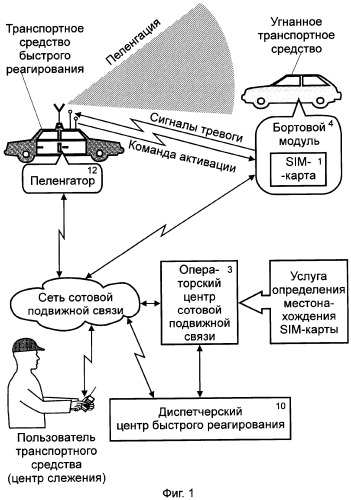 Способ радиопоиска угнанных транспортных средств