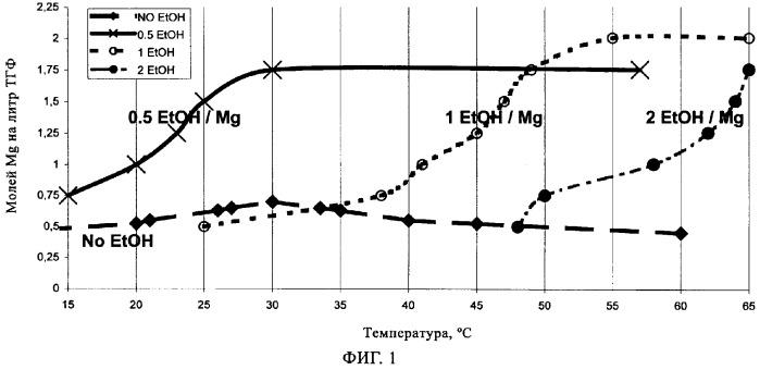 Катализатор полимеризации, полученный распылительной сушкой, и способ полимеризации с использованием этого катализатора