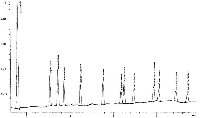 Способ определения примесей летучих азотистых оснований в промежуточных продуктах спиртового производства, этиловом спирте и алкогольных напитках