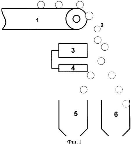 Микроволновый способ разделения руд