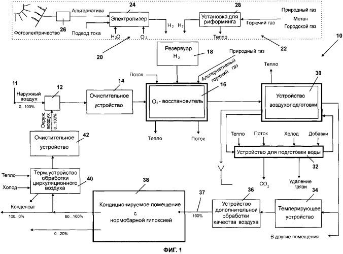 Способ и устройство для кондиционирования воздуха в помещении посредством воздушной смеси с пониженным парциальным давлением кислорода