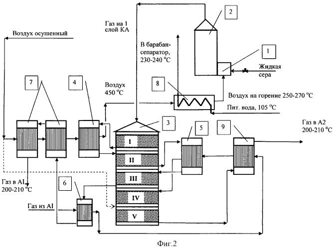 Технологическая схема получении серы