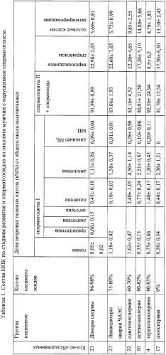 Показатели клеток сперматогенеза