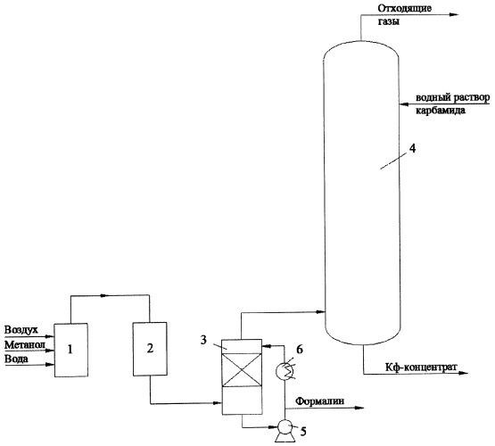 Способ непрерывного получения формалина и карбамидоформальдегидного концентрата