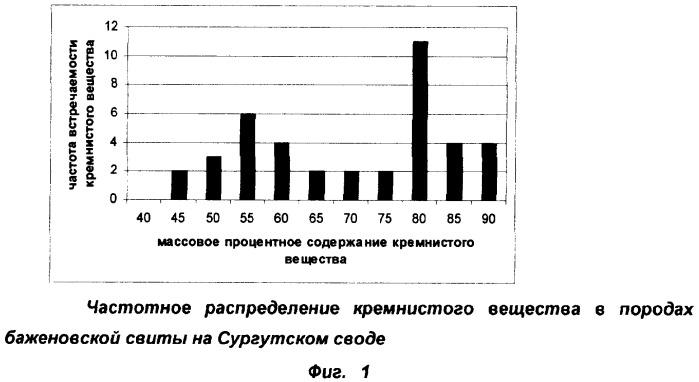 Способ выделения продуктивных коллекторов и определения их пористости в отложениях баженовской свиты