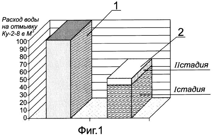 Способ отмывки катионитовых фильтров от продуктов регенерации и соединений железа