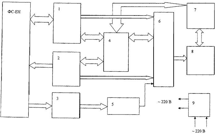 Устройство и способ для экспериментального определения количественных и качественных характеристик свойств формирователя сигналов непрерывного канала многозначной системы автоматической локомотивной сигнализации (фс-ен)
