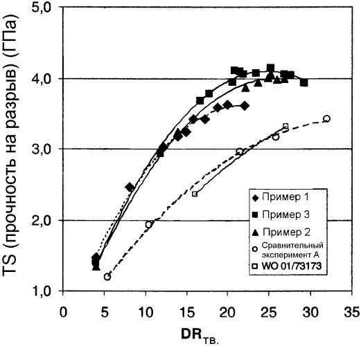 Способ изготовления высококачественной полиэтиленовой многоволоконной пряжи