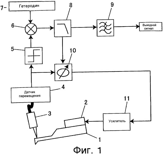 Высокочувствительные способ и устройство для измерения силы/массы с использованием системы фазовой автоподстройки частоты